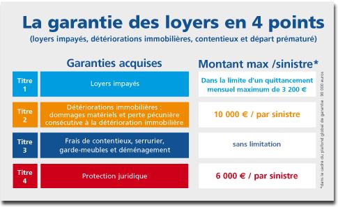 Garantie des loyers